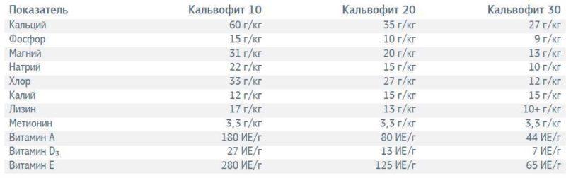 Кальвофит-20 (БВМД)